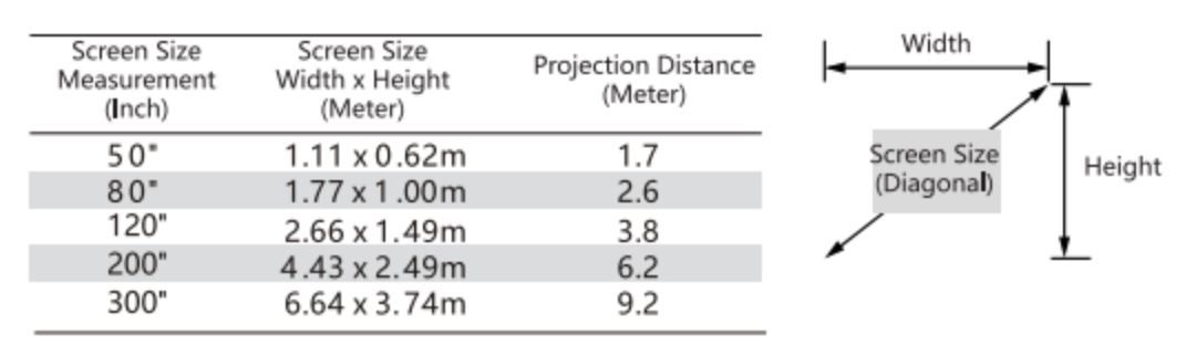 Bomaker Parrot I - Table of projection distance and size
