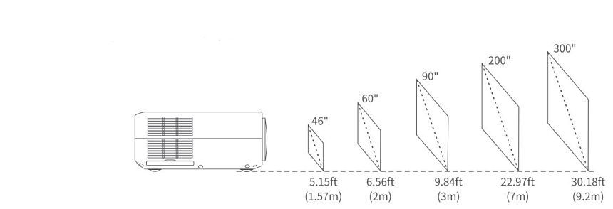 VANKYO Performance V630 Projection Distance and Size